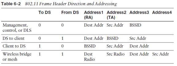 2014_07_28_12_36_30_CCNA_Wireless_640_722_Official_Cert_Guide_SECURED_Adobe_Reader
